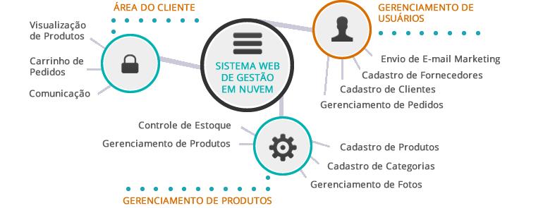 Desenvolvimento de software em Betim